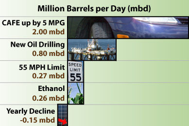 In comparing oil in Million Barrels per Day (mbd), increasing the fuel efficiency of vehicles would reduce our consumption of oil by two million barrels per day.