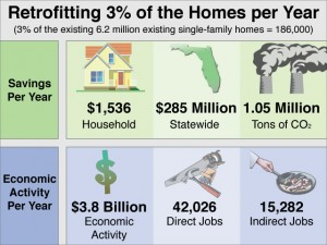 Retrofitting Florida Homes Creates Jobs and Saves Money