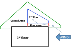 Diagram of how wind-driven attic air is pushed into the space between floors.