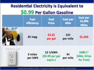 Residential electricity is equivalent to $0.99 per gallon of gasoline.
