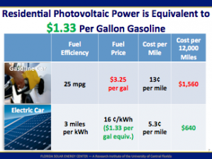 Residential photovoltaic power is equivalent to $1.33 per gallon of gasoline.
