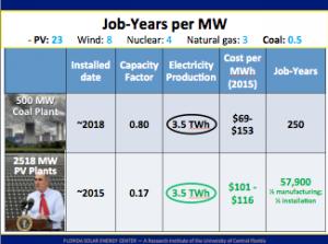 Job years per MW