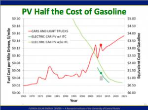 PV half the cost of gasoline.