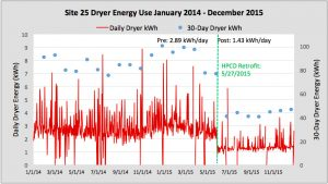 Dryer energy use graph, site 25, January 2014 to December 2015