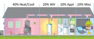Cross section of house with appliances: 40% Heat/Cool; 20% WH; 20% Appl; 20% Misc
