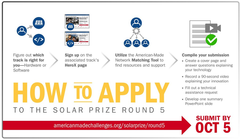 How to Apply, Solar Prize Round 5